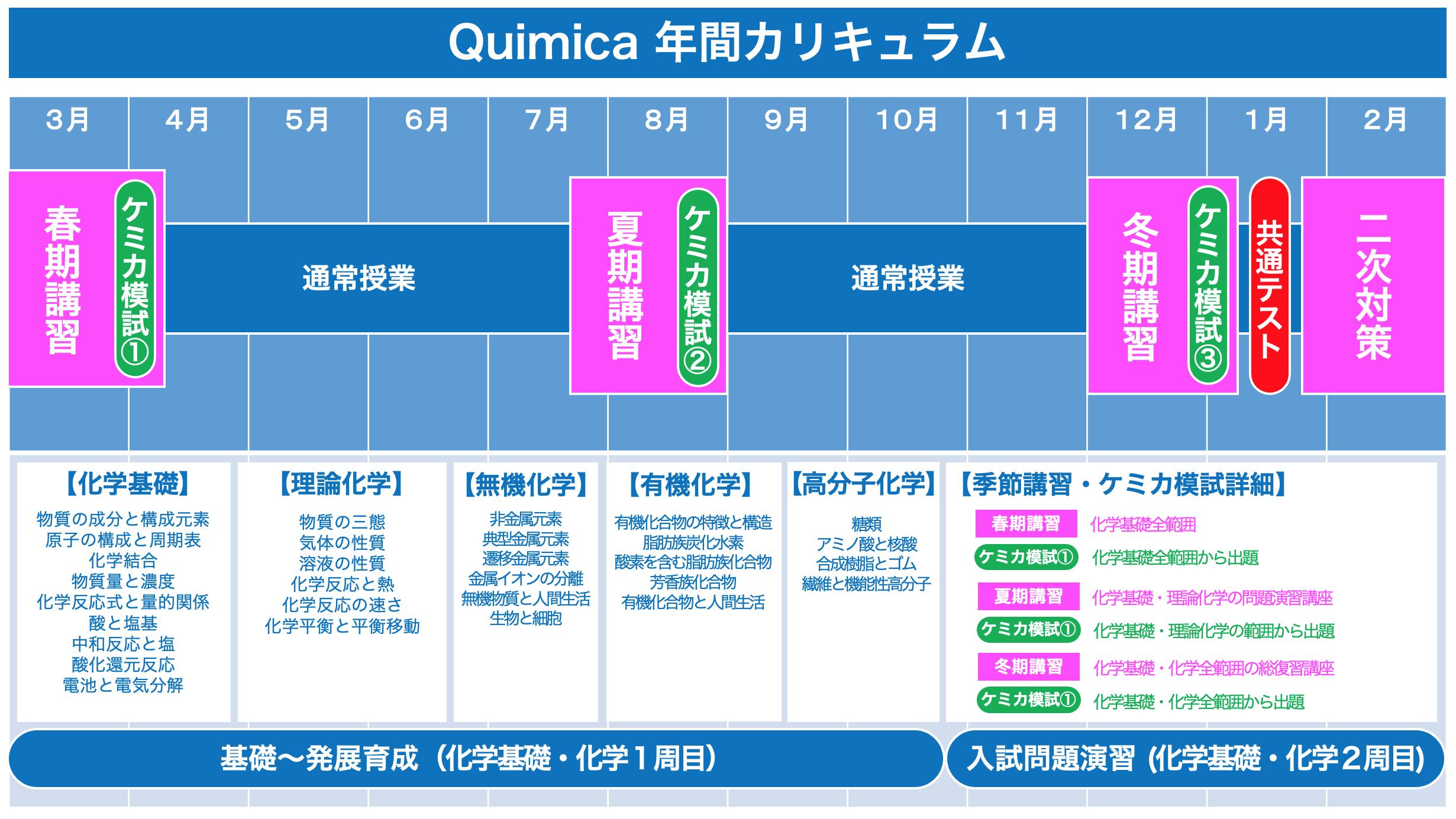 【Quimica】年間カリキュラム