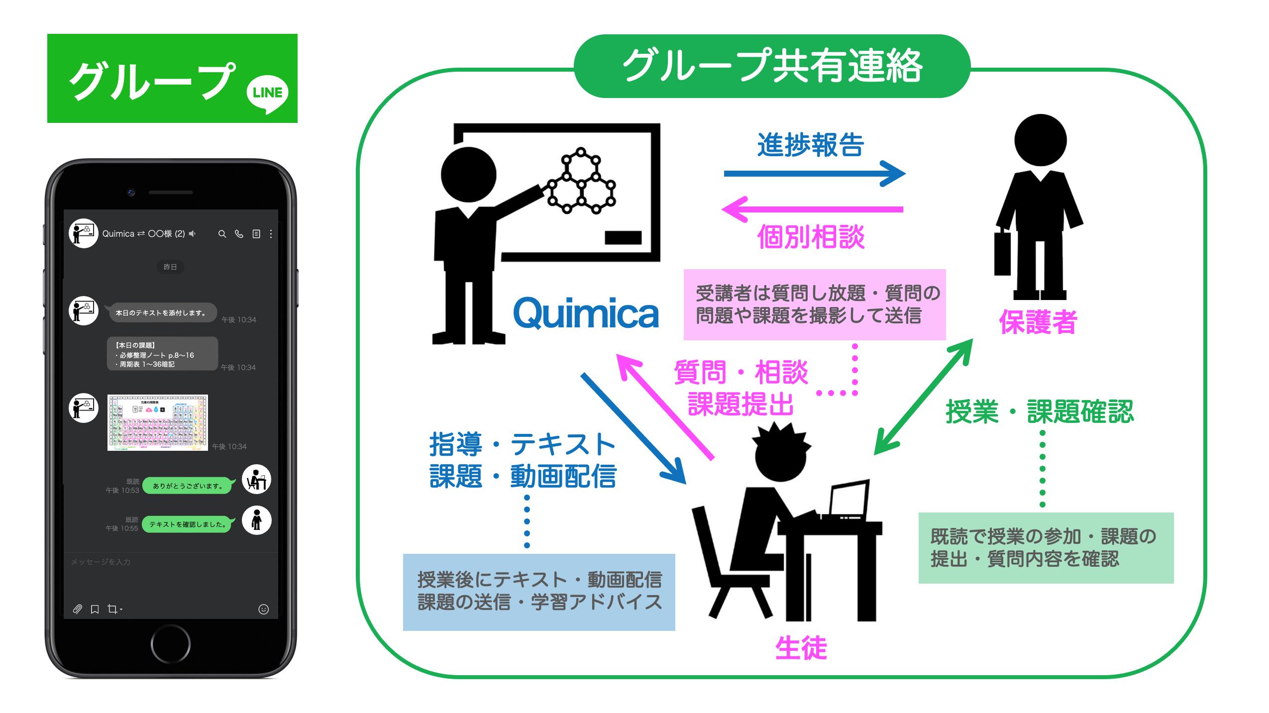 【Quimica】グループLINE
